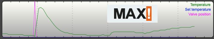 MAX! pastāvīga temperatūras kontrole